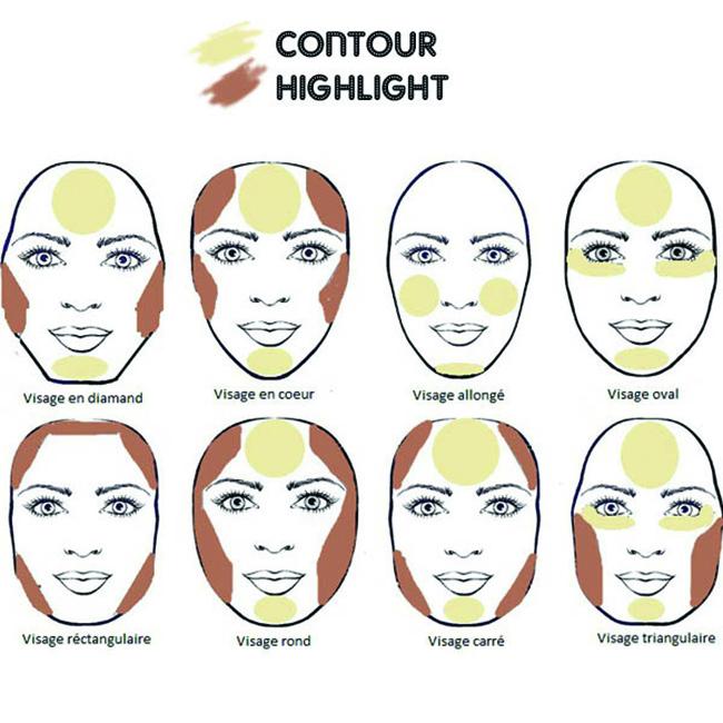 Contouring - Gesichtsform