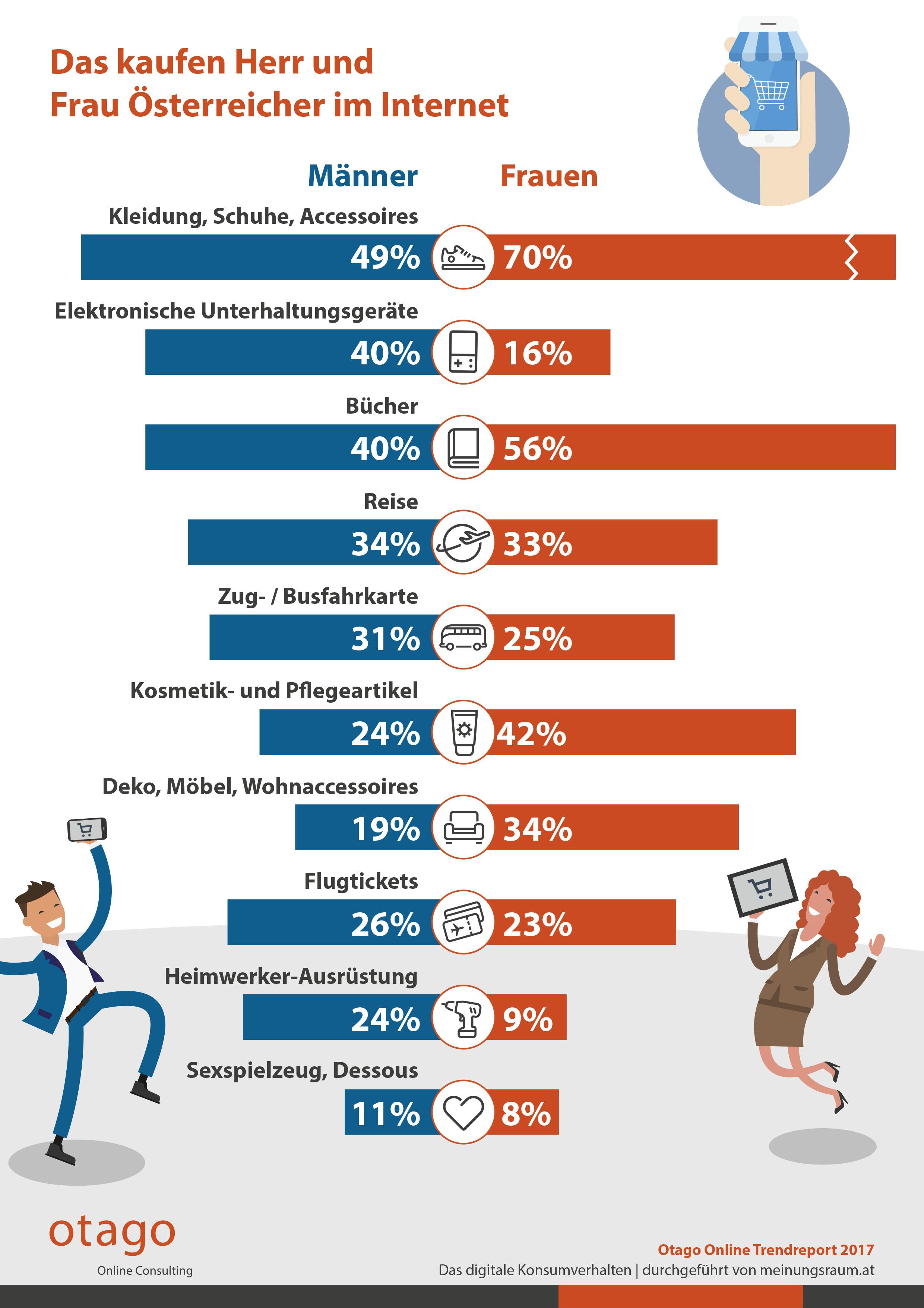 männer vs. frauen: der geschlechtervergleich beim online