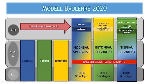 Modell-Baulehre-2020