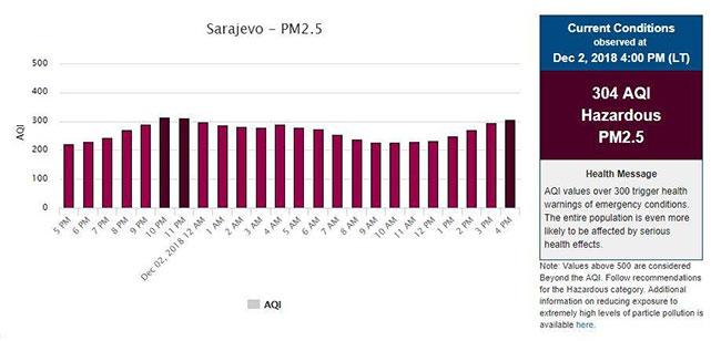 Luftverschmutzung-Sarajevo