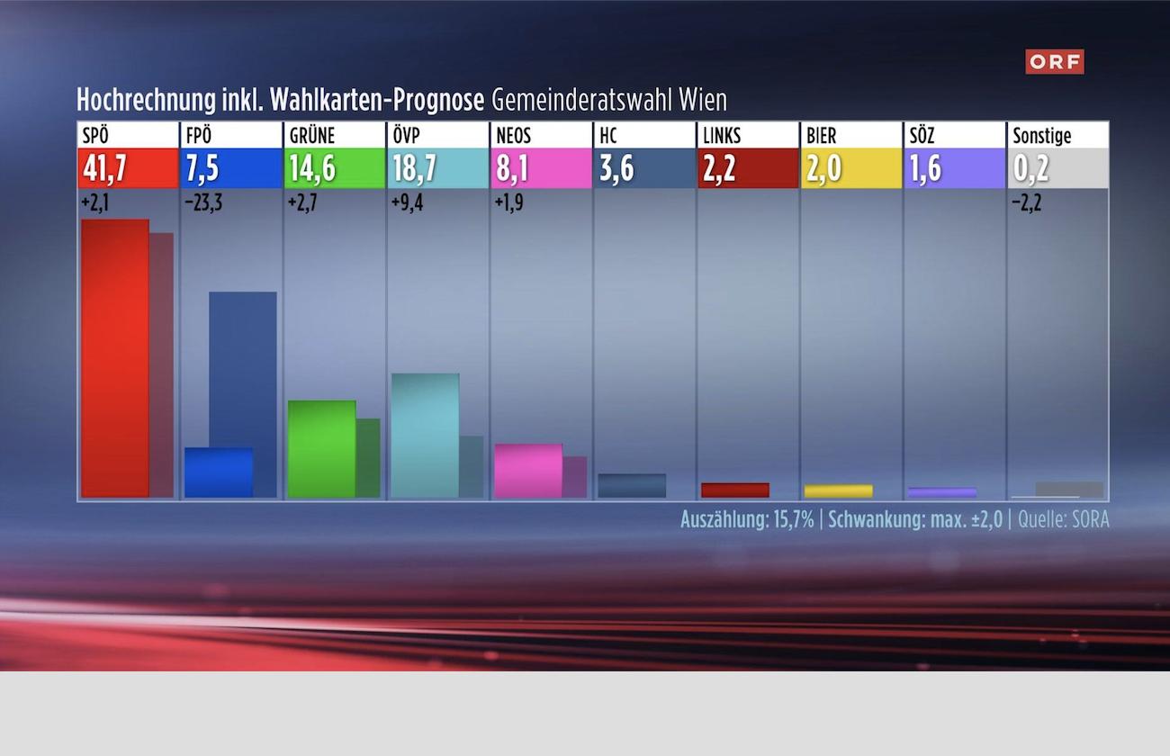 Ergebnisse_Wien_Wahl_Ludwig